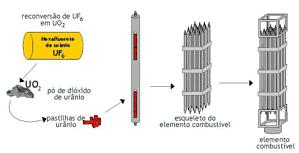 Elemento combustível Urânio-235 que se insere no Reator Nuclear para geração de energia[17]